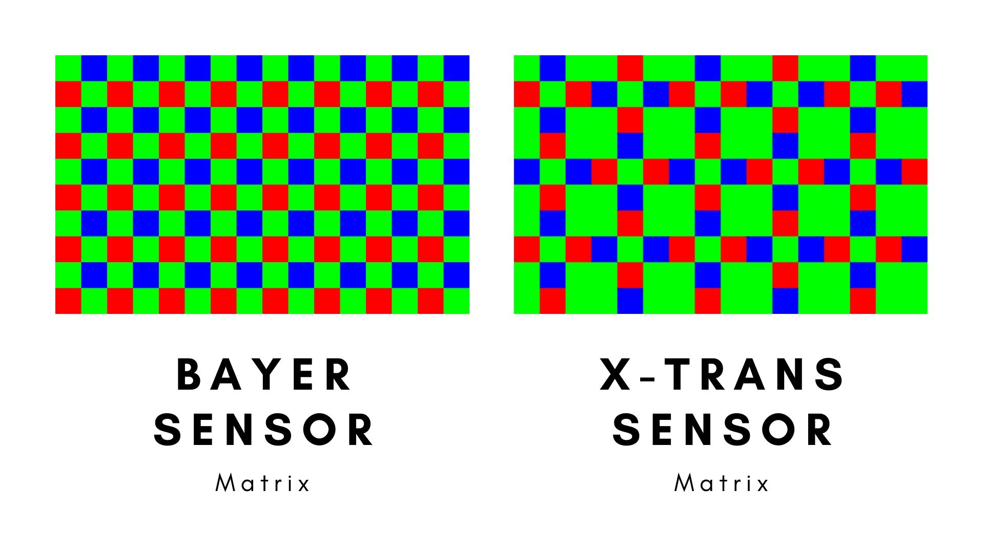 Bayer vs X-Trans Sensor Layout